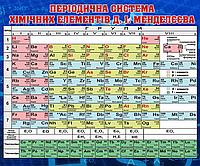 Періодична система хімічних елементів Менделєєва