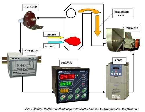 Регулятор АРУ-01.43 автоматическое регулирование разрежения