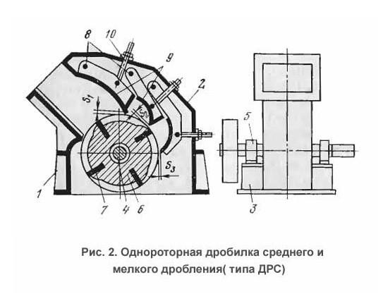 Дробилка роторная ДРС-8х8 среднего и мелкого дробления