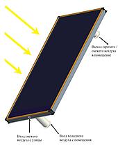 Воздушный солнечный коллектор Altek ALT-AH-1000 для отопления 15 кв.м, фото 3