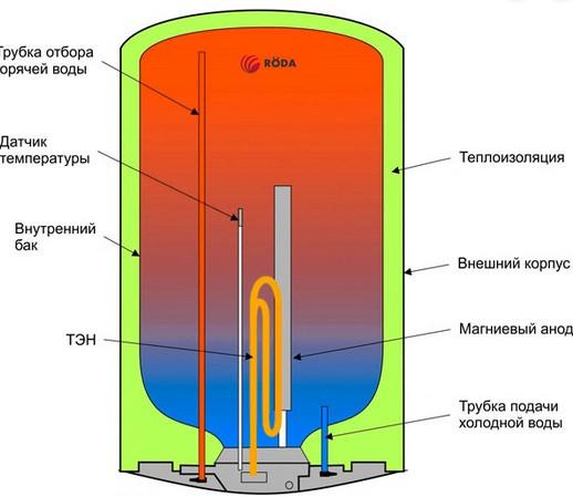 Принцип работы бойлера Roda Aqua SMILE 100V