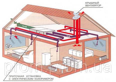 Автоматизация зданий (управление отоплением, вентиляцией, кондиционированием) - Промышленная группа Текорп ООО в Днепре