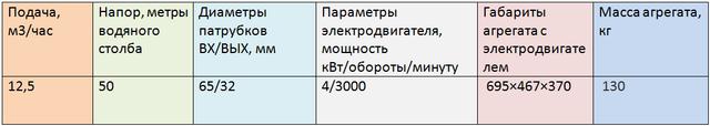 1ЦГ12,5/50-4-2C