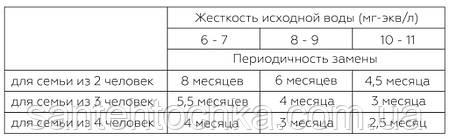 """Набір картриджів """"SVOD-BLU""""для жорсткої водопровідної води з підвищеним вмістом заліза 3-MCR/F, фото 2"""