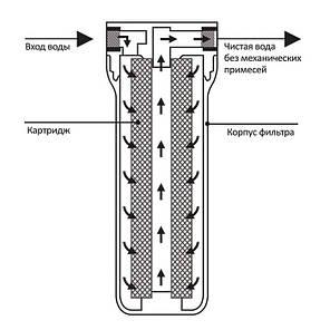 """Фильтр механической очистки высокого давления Ecosoft 3/4"""", фото 2"""