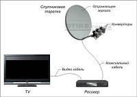 Комплект Супутникового телебачення на 1 телевізор
