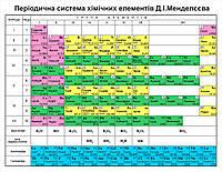 Плакат Періодична система хімічних елементів Д.І. Менделєєва