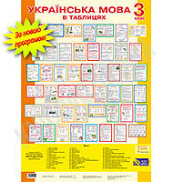 Українська мова в таблицях 3 клас Нова програма Авт: Будна Н. Вид-во: Богдан