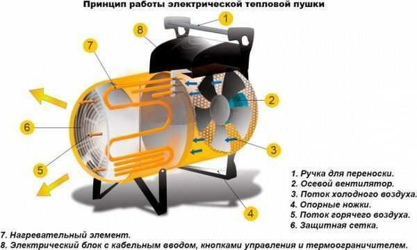 принцип работы VULKAN  4500 ТП, 4,5кВт, 220В