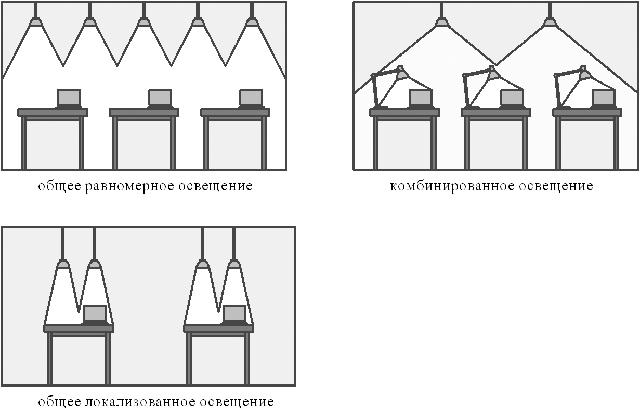 комбинированное общее освещение