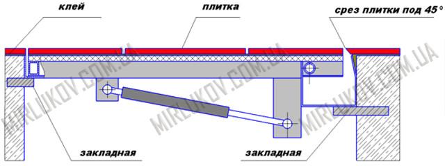 Напольный люк 900х900 мм