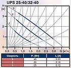 Циркуляционный насос Grundfos UPS 25-40 130, фото 2