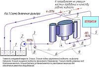 Схемы очистки жидкостей от механических примесей гидродинамическими фильтрами