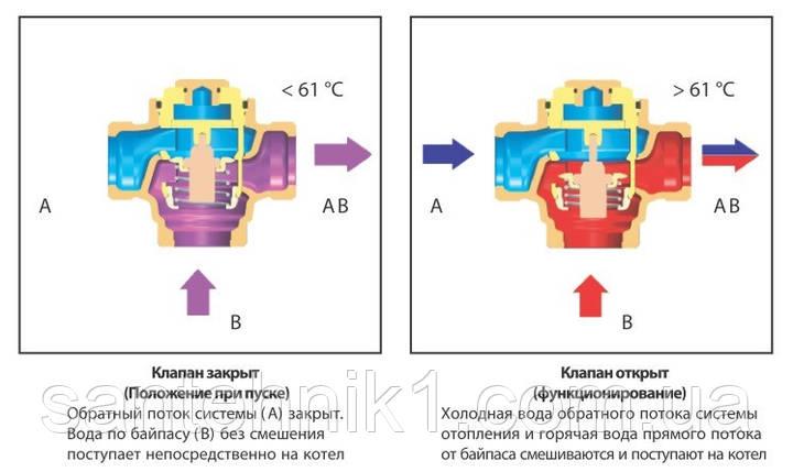 """Трехходовой термосмесительный клапан HERZ-TEPLOMIX для повышения температуры обратной линии DN 32 ,1 1/4"""" , фото 2"""
