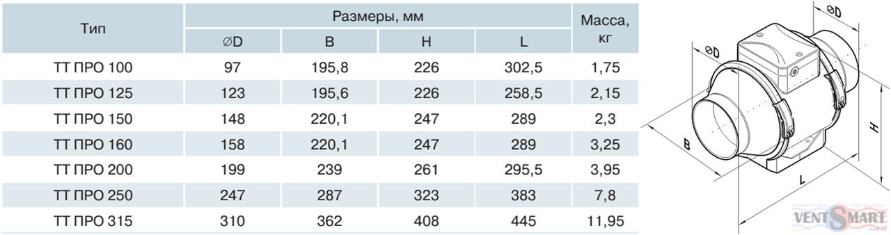 абаритные размеры вентиляторов смешанного типа ВЕНТС ТТ ПРО 250