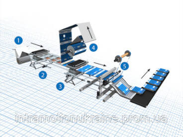 Термоформувальна, заповнююча і герметизувальна машина Omron