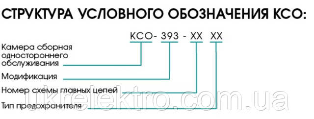 Структура КСО