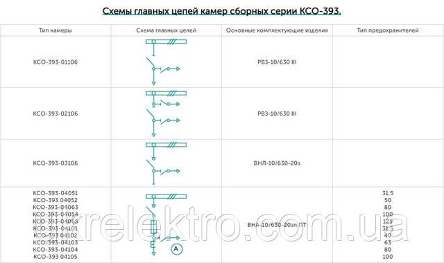 Схемы цепей КСО 393 1