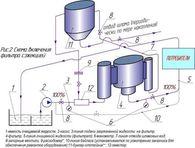 Схема работы гидродинамичесих фильтров с эжектором и бункером, фото 2