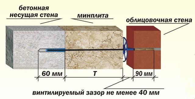 Гибкие связи для утепления монолитных зданий (диаметр 6 мм) - ООО «АРФА ТЕРМ» в Киеве