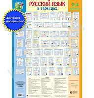 Русский язык в таблицах. 2-4 класс. Надія Походжай. Вид-во: Богдан.
