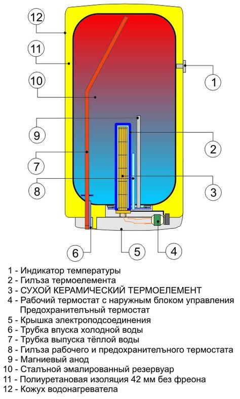 Конструкция водонагревателя Drazice OKCE 100