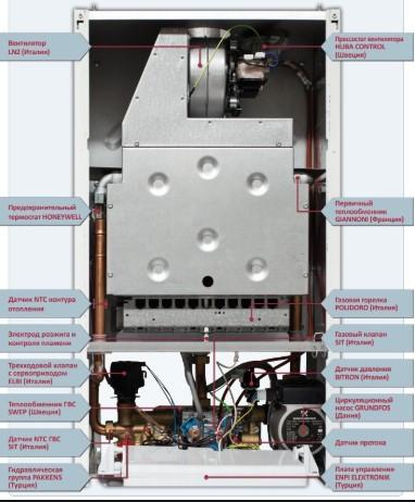 Газовый котел Hi-Therm OPTIMUS 18 кВт устройство