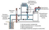Проектирование системы отопления на базе геотермального теплового насоса