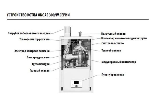 Газовый котел Hi-Therm ONGAS 307/W устройство