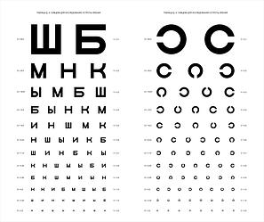 ТС Таблица Головина — Сивцева
