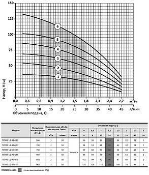 Скважинный насос Насосы+Оборудование 75SWS 1.2-32-0.25 + муфта, фото 2