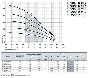 Скважинный насос Насосы+  75QJD140-1.1 + пульт управления + кабель 10м напор 144м, 1,45 кВт, фото 2