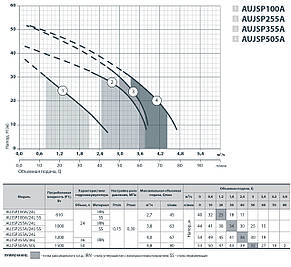 Насосная станция для дома Sprut AUJSP 255A/24L напор: 44 м, подача: 3,8 м³/ч, высота 8 м, 1000 Вт, фото 2