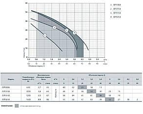 Самовсасывающий центробежный насос Sprut JSP 255A бытовой насос для полива, напор 44м, 1000Вт, фото 2