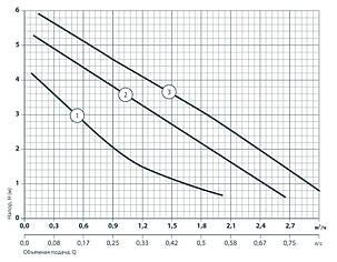 Циркуляционный насос Насосы+ BPS 25-6S-180 Solar для солнечных систем с температуро теплоносителя выше 110 °С, фото 2