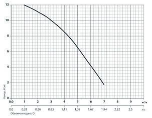 Циркуляционный насос Насосы+Оборудование BPS 32-12-220, фото 2