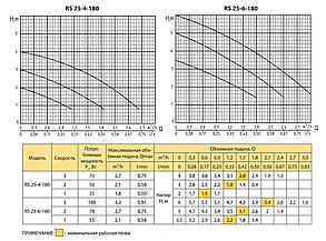 Циркуляционный насос Rudes RS 25-4-180, фото 2