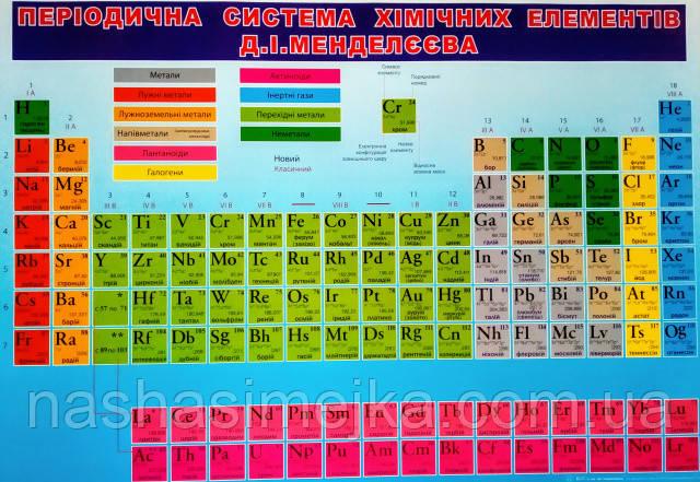 Плакат. Періодична система хімічних елементів Д. І. Менделєєва. (680х470 мм.) (СП)