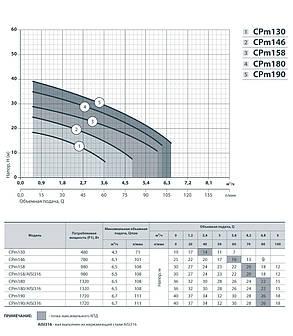 Центробежный электронасос Насосы + Оборудование CPm 130 бытовой насос для полива напор 19м, 480 Вт, фото 2