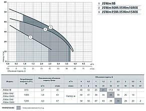 Відцентровий насос Насоси+ JSWm 15МХ побутової самовсмоктуючий насос для водопостачання, напір 54м, 1200Вт, фото 2