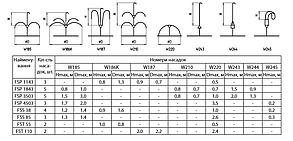 Насос для фонтанов Sprut FSP 3503 напор: 3,5 м подача: 3 м³/ч мощность 85 Вт, фото 2