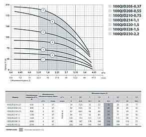 Скважинный насос SPRUT 100QJD 208-0.55, фото 2