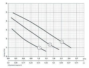 Циркуляционный насос Насосы+Оборудование BPS 25-4S-130 + гайка, фото 2