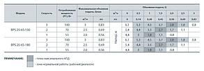 Циркуляционный насос Насосы+Оборудование BPS 25-6S-130 + гайка, фото 2