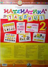 Комплект плакатів. Математика в таблицях. 2 клас. НУШ. (Богдан)