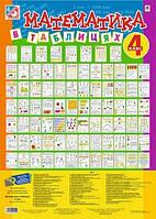 Математика в таблицях. 4 клас. Навчальний посібник. (Комплект плакатів). (Богдан)