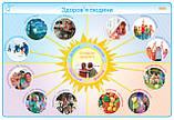 НУШ Наочність нового покоління: Здоровий спосіб життя. Безпека дитини.1-4 класи. Комплект плакатів для поч.шк., фото 4