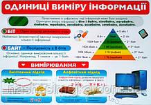 Плакат. Одиниці виміру інформації. (680х470 мм.) (СП)