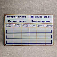 Таблица разрядов и классов. Стенд-посібник для кабінета математики