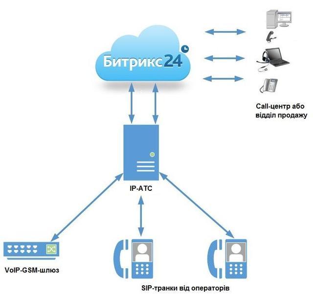 Інтеграція IP-АТС з Бітрікс24 через SIP-транк.